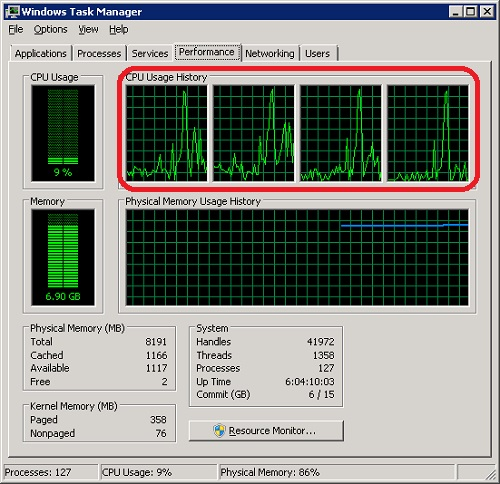 Windows Server 2008 Task Manager - CPU View