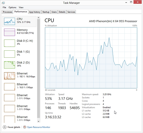 Windows Server 2012 Taxk Manager - CPU View