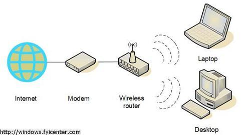 Wireless Router Connection
